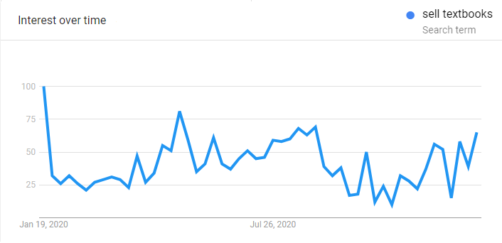 google trends - sell textbooks